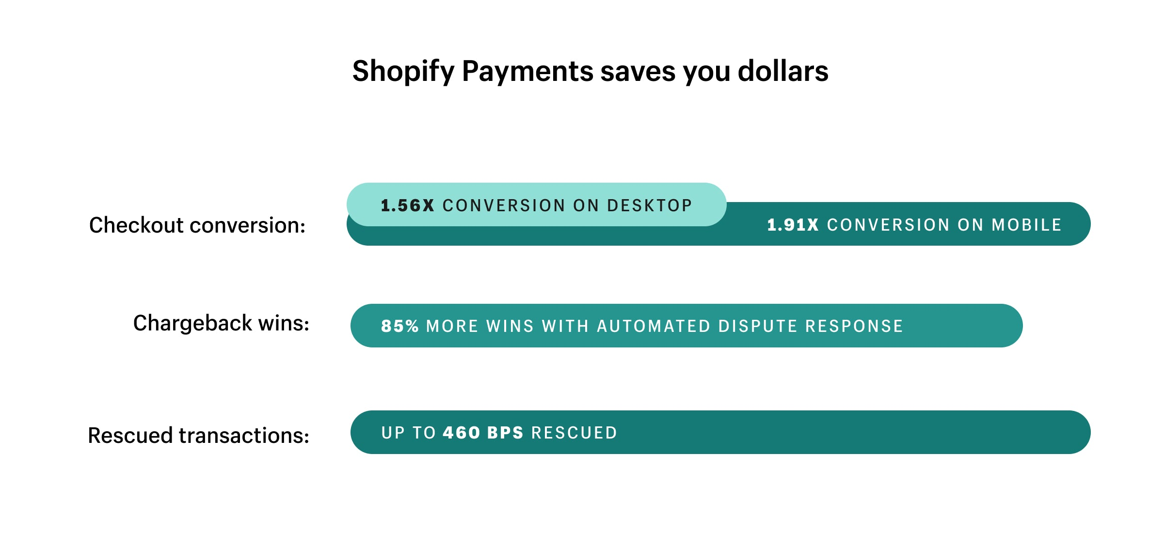 How Shopify Payments helps you win.