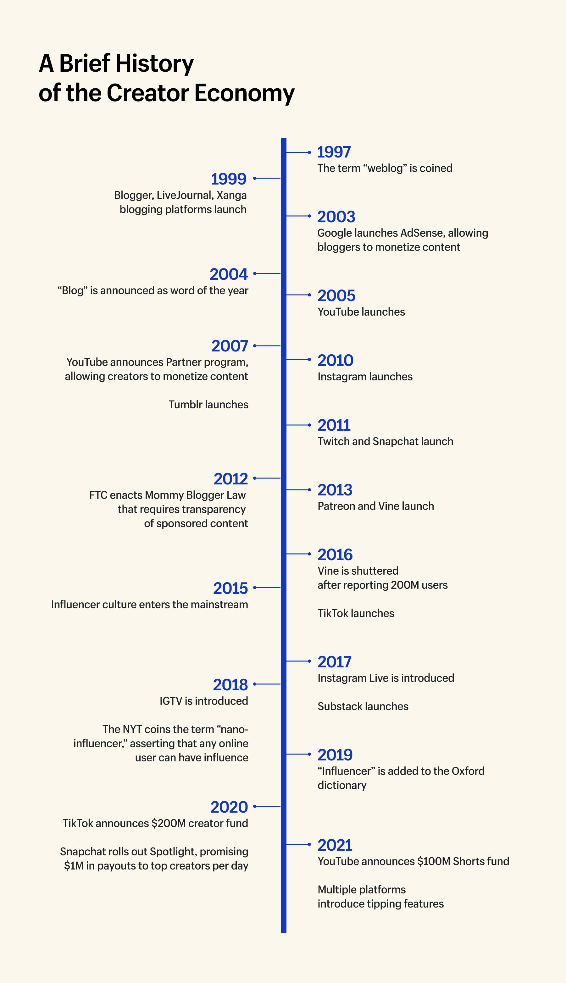 Infographic of the timeline of the creator economy