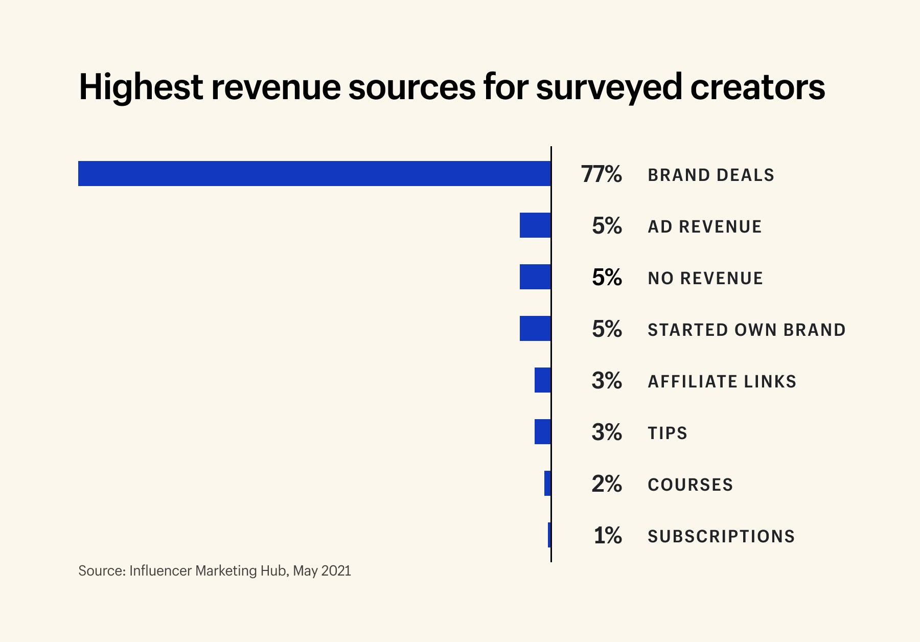 Graph showing the highest monetization sources reported by surveyed creators. The majority (77%) reported brand partnerships, while only 5% reported their own brand