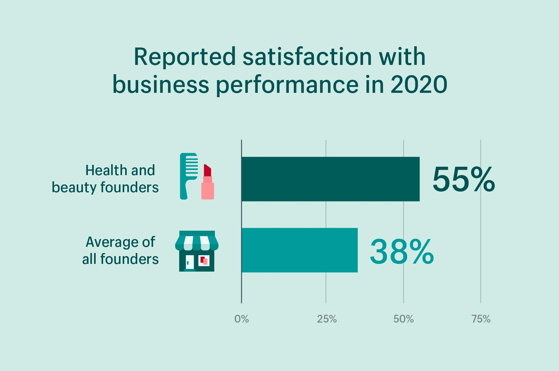 55% of health and beauty businesses were satisfied with performance in 2020