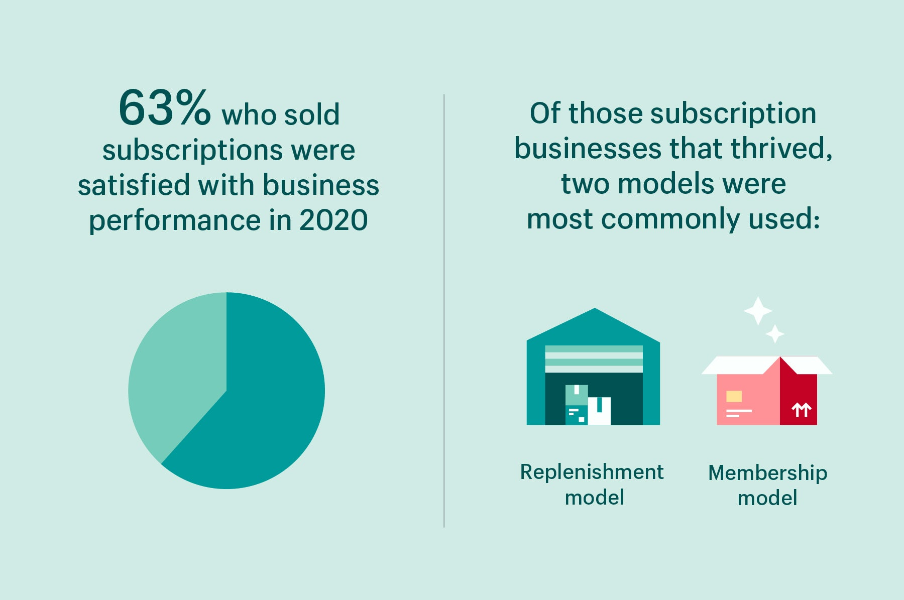 63% performance satisfaction among businesses who sold subscriptions / Two top subscription models were replenishment and membership
