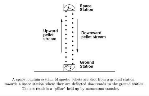 Diagram showing how a space fountain works