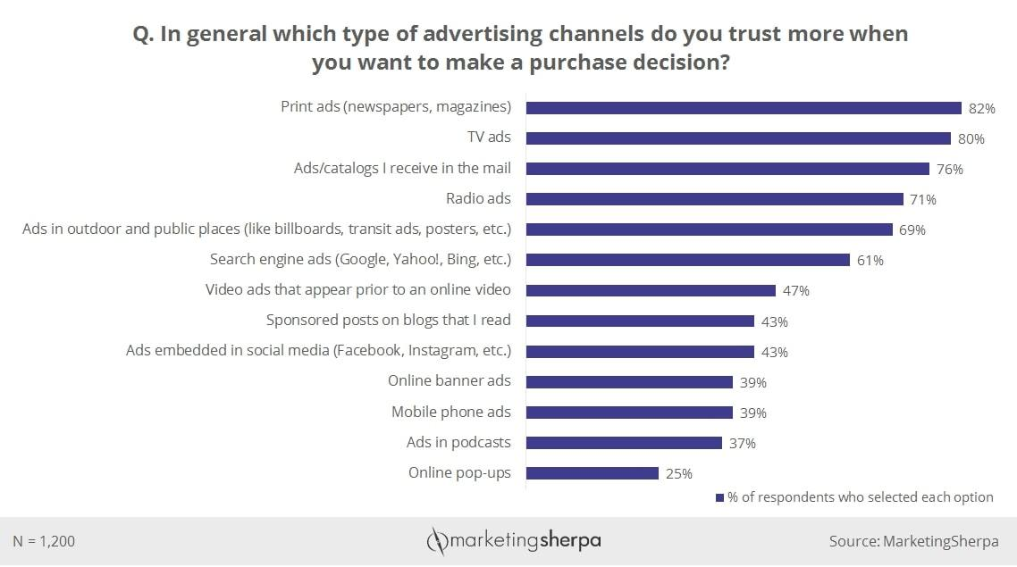 Consumers trust traditional ad channels more than digital ones.