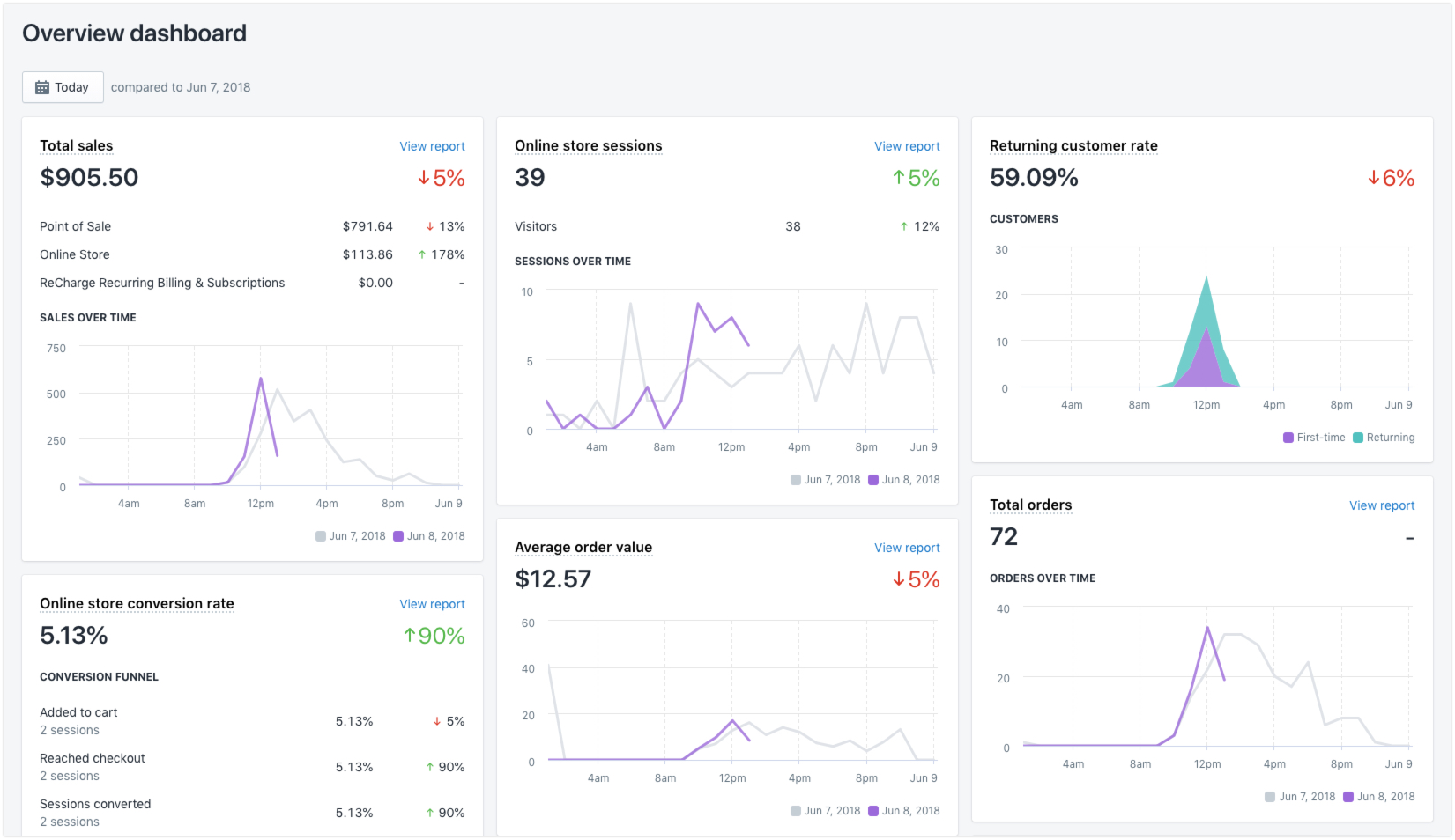 shopify analytics dashboard
