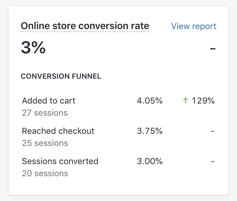 shopify online store conversion rate breakdown