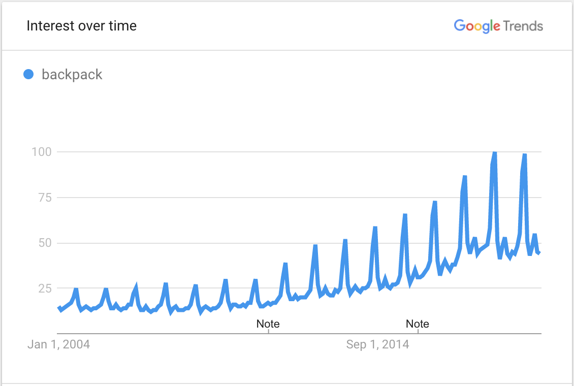 Image showing Google Trends data for backpacks