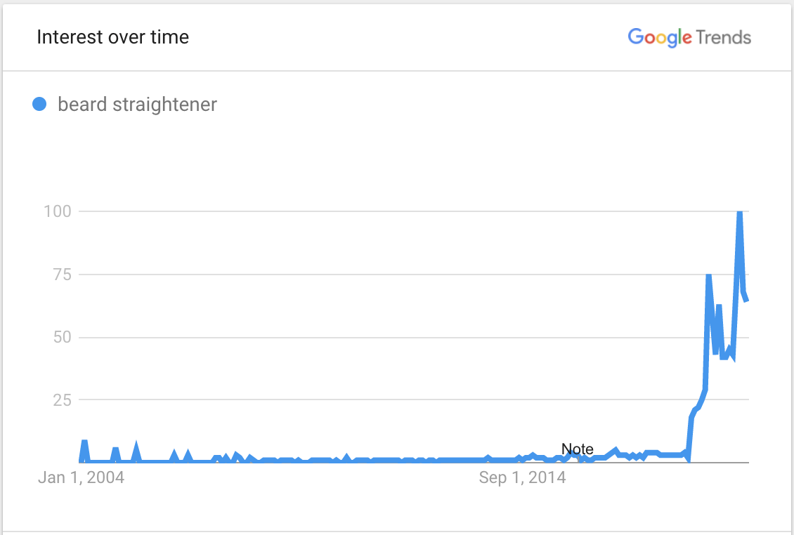 Image showing Google Trends data for beard straightener