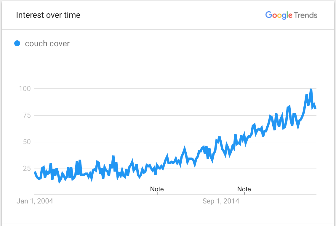 Screenshot showing Google Trends data for searches related to couch covers