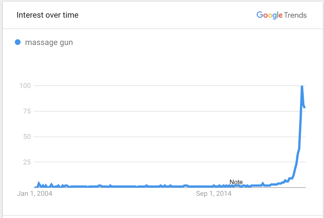 Image showing Google Trends data for massage guns