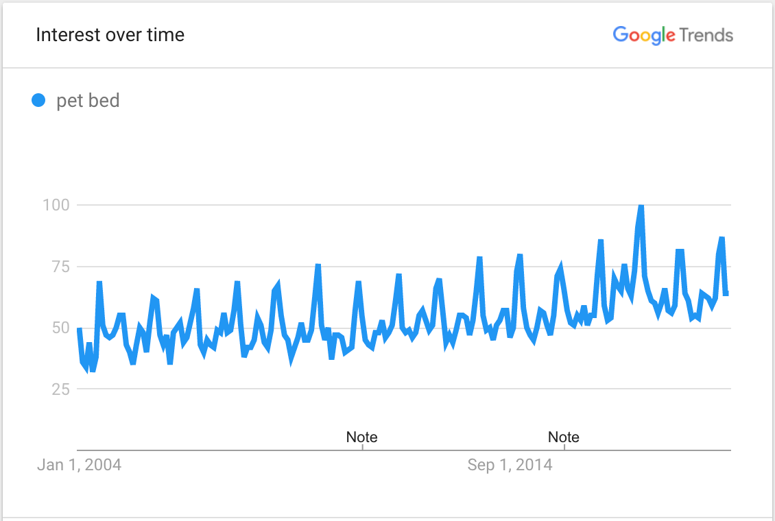Screenshot showing Google Trends data for searches related to pet beds