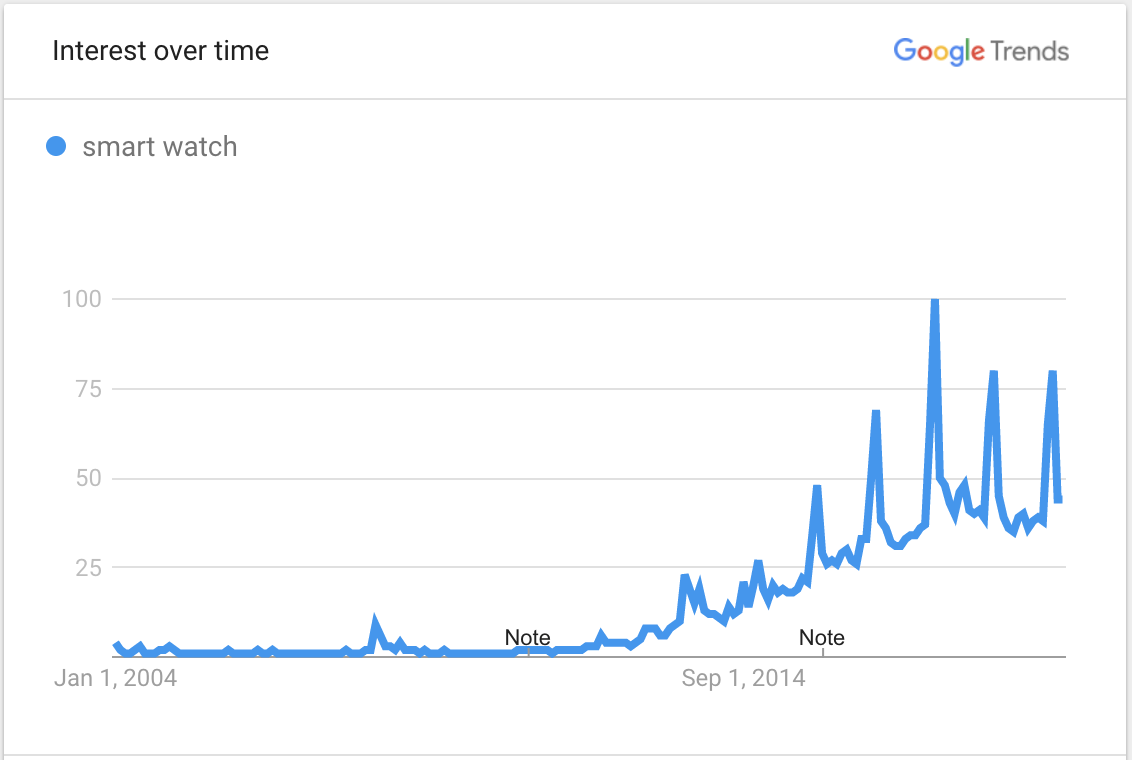 Image showing Google Trends data for smartwatches
