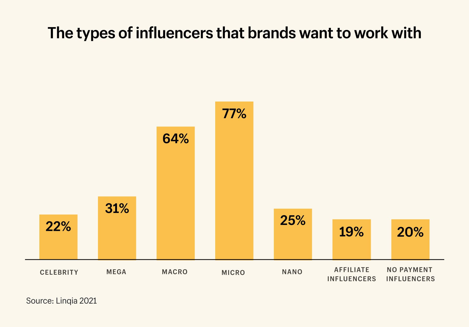 77% of brands want to work with micro-influencers