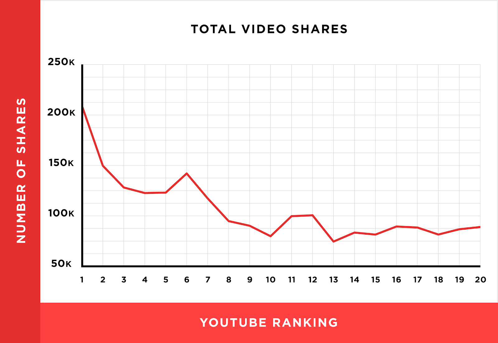 Backlinko's chart showing a link between social shares and YouTube SEO
