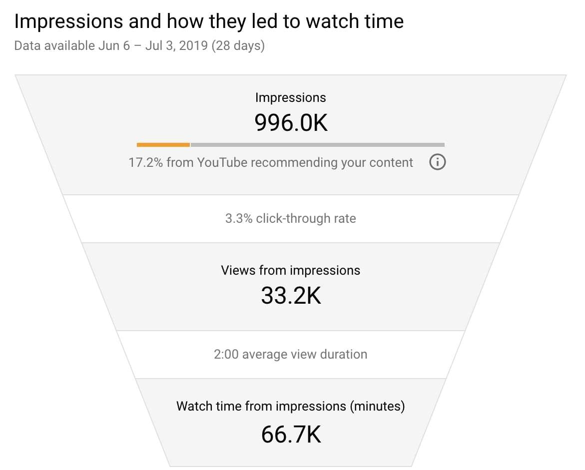 youtube studios analytics