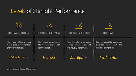 Dahua Starlight Technology Cameras Performance