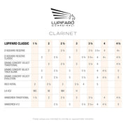 Clarinet Classic/Filed Reeds - Lupifaro - RMusik