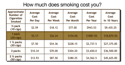 How much does smoking cost you?
