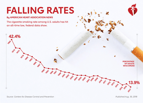 Declining tobacco sales chart