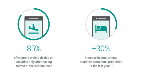 how mobile influences travel 4