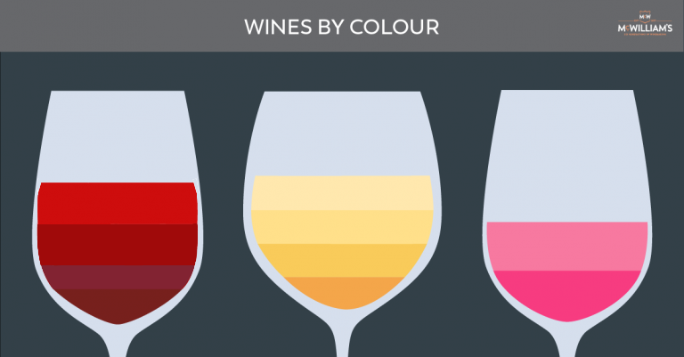 How To Identify Wines By Their Colour