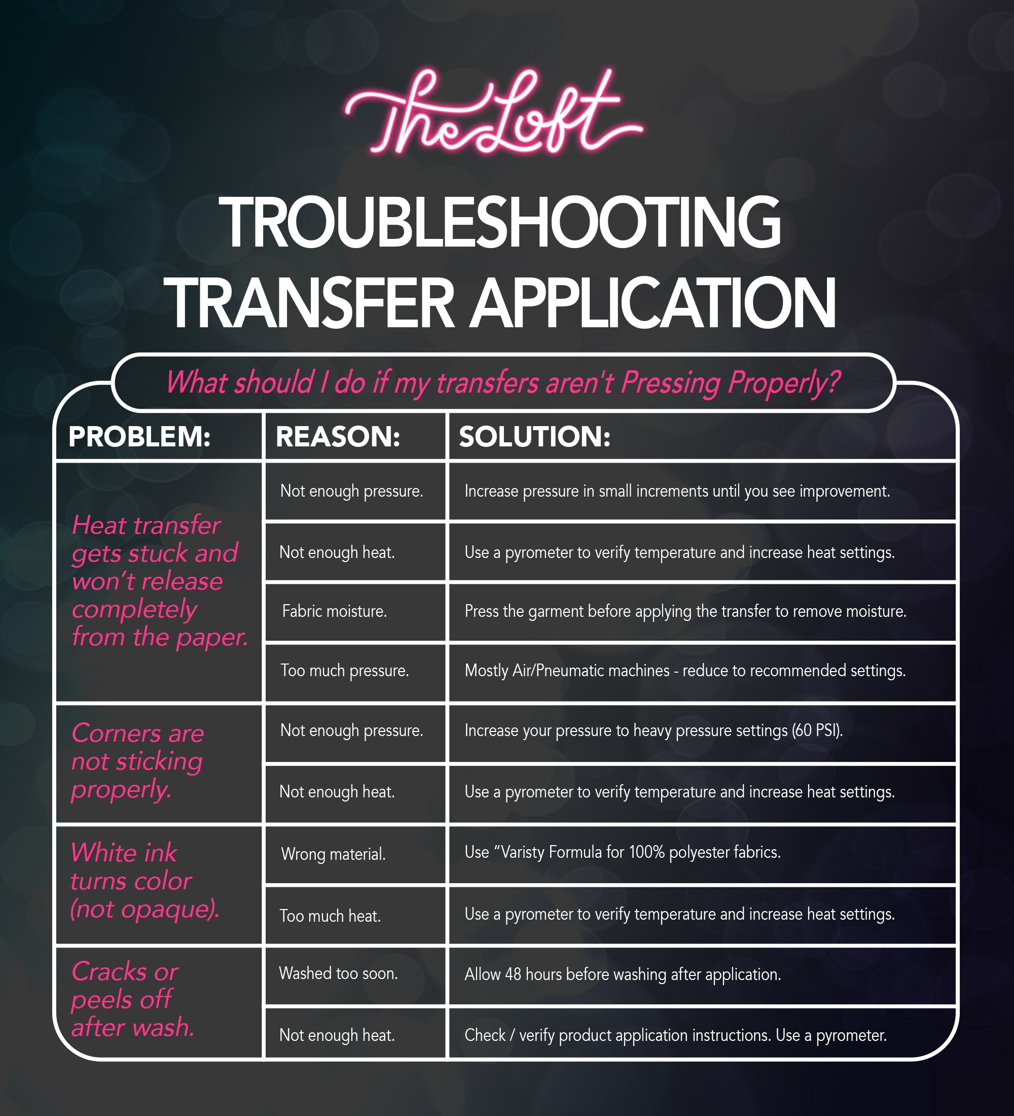 Troubleshooting Transfer Applications