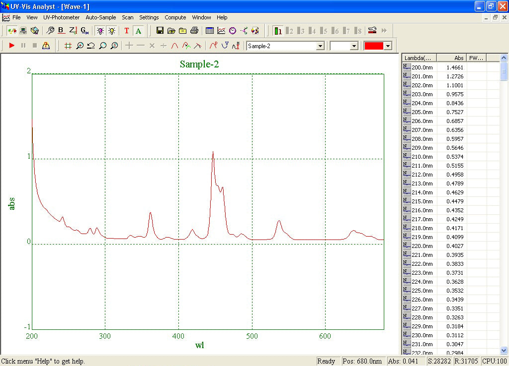 Azzota® Spectrophotometer UV Analyst Software with Dongle