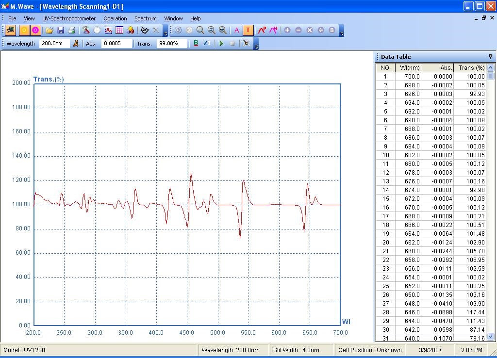 Azzota® Spectrophotometer M.WAVE Professional Software