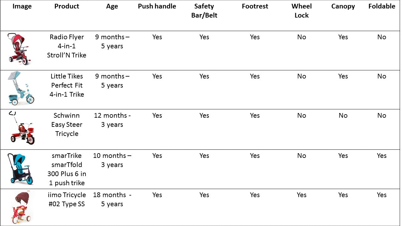 tricycle comparison table