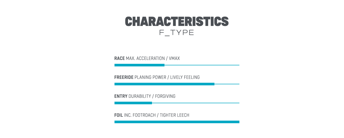 RANGES FOR THE DUOTONE F TYPE