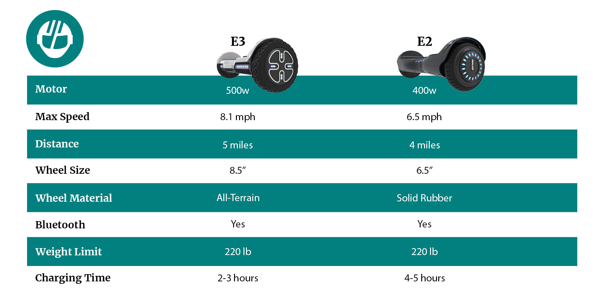 E-Bikes Comparison Table Desktop