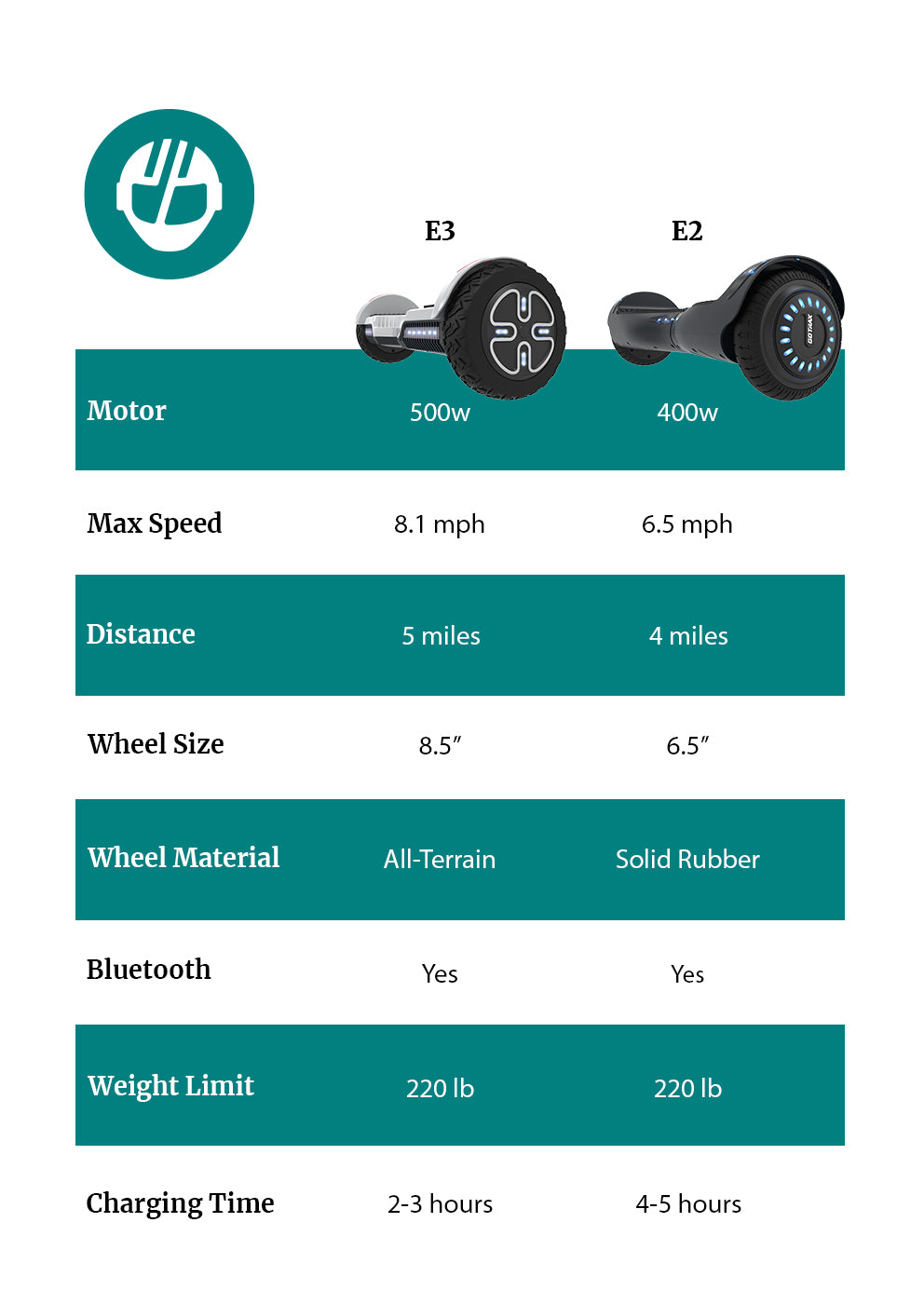 E-Bikes Comparison Table Mobile