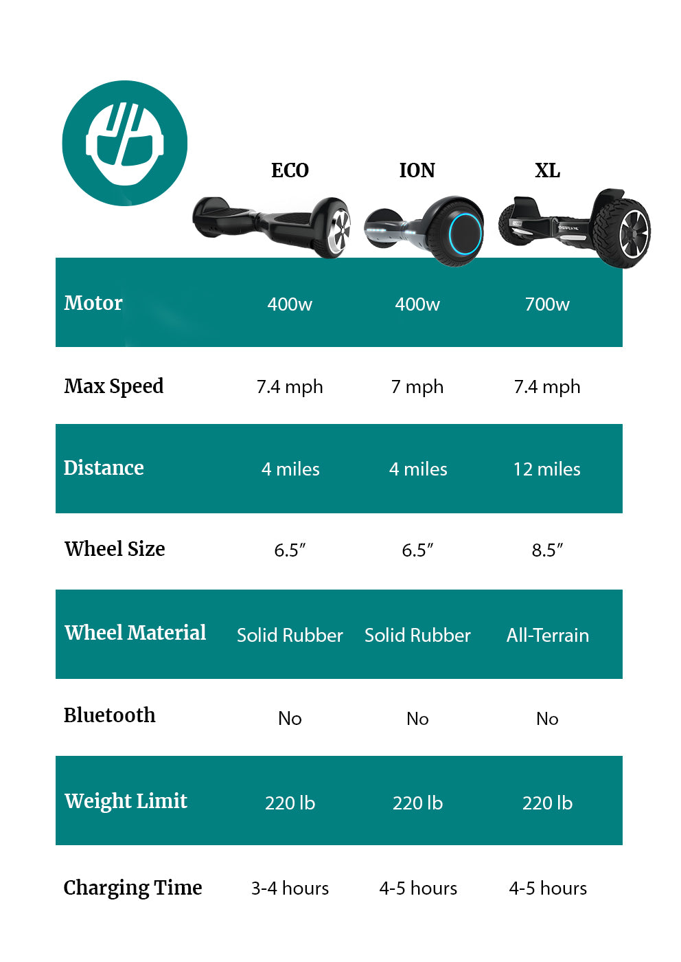 Hoverfly Comparison Table Mobile