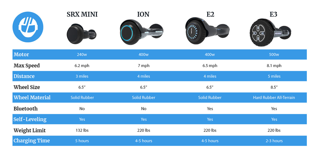 e series hoverboard comparison chart