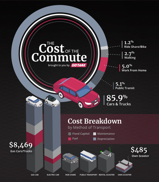 infographic cost of commuting