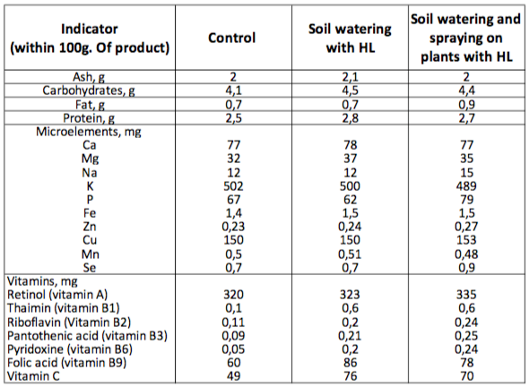 humic land food nutrition chart