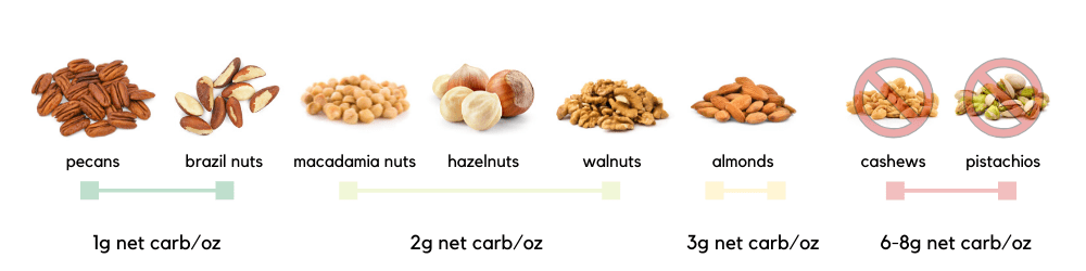 Best and Worst Nuts for Keto Ranked
