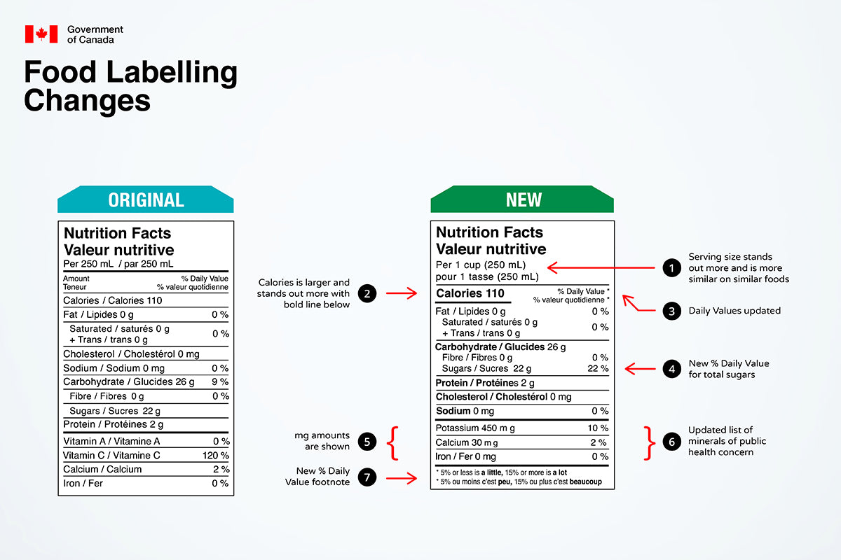 Health Canada's proposed changes to the format requirements for the display of nutrition and other information on food labels