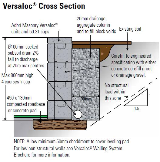 Adbri Masonry Versaloc Half Block End 200mm Series
