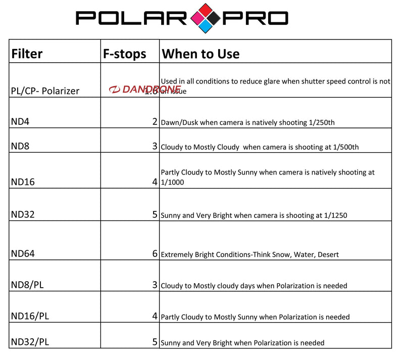 Polar Pro Phantom 3  Filter - 6 pack