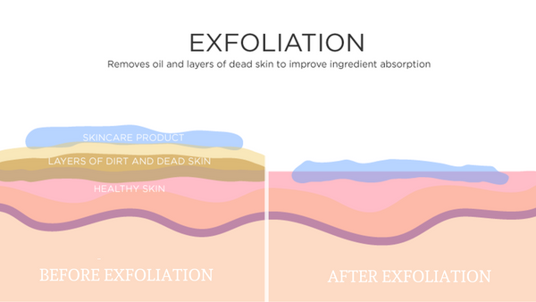 Before and after exfoliation