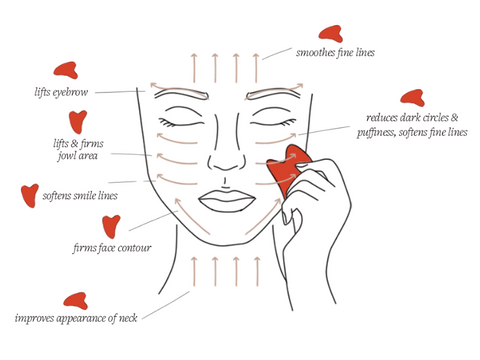 How to Gua Sha?