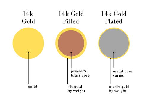 What is 14k gold filled jewelry