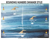 Rounding Numbers Math Poster