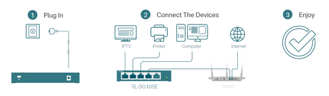 TP-Link TLSG105E Switch setup