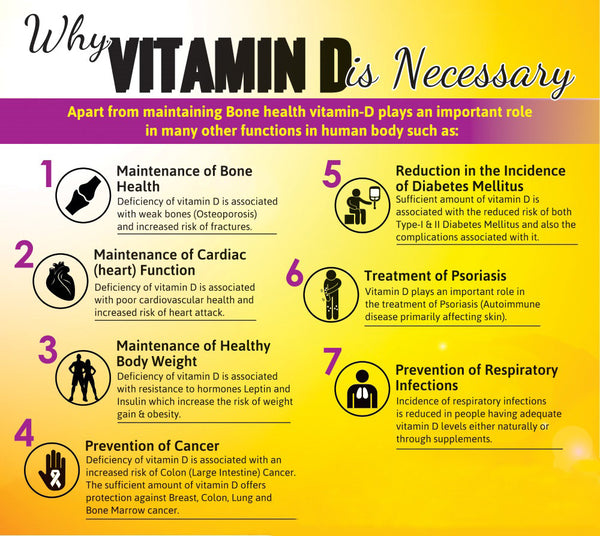 Why Vitamin D Is Necessary? - Organic-Potion com - Organic
