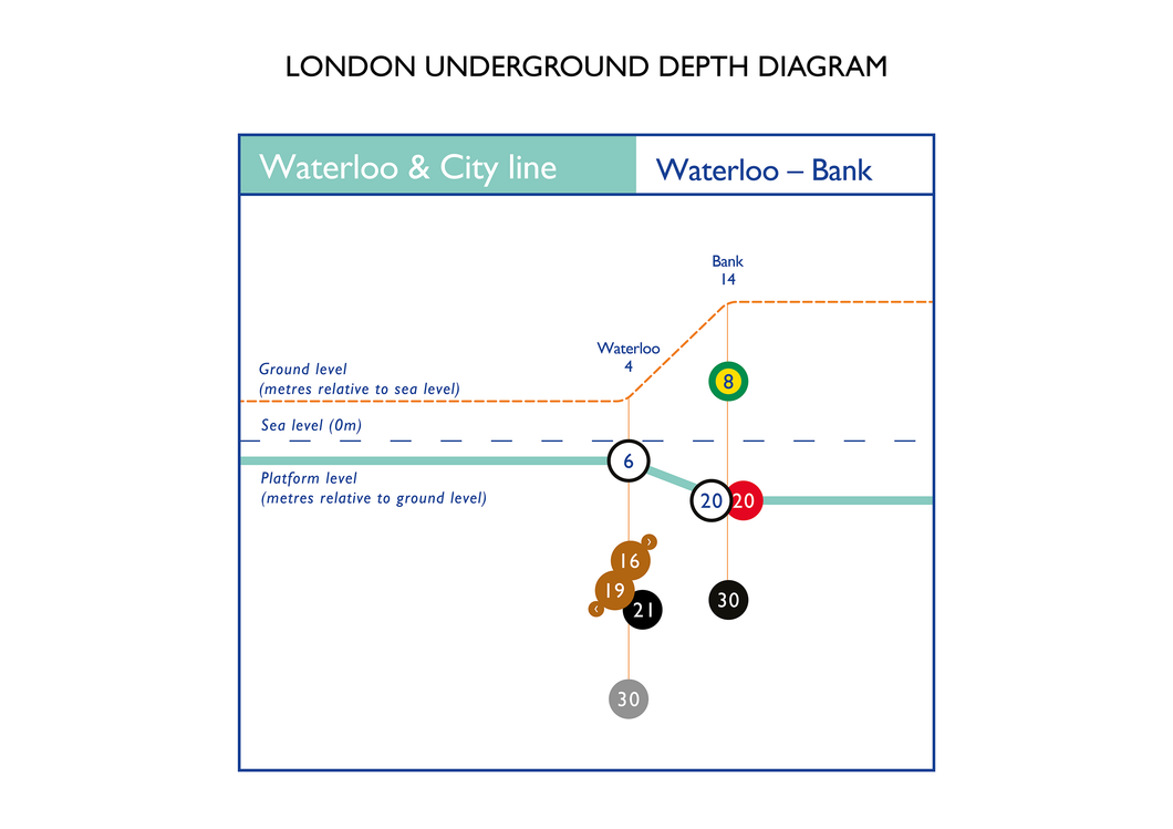 Waterloo & City line – A2 Poster
