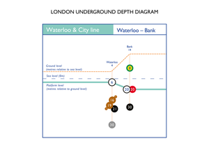 Waterloo & City line – A1 Poster