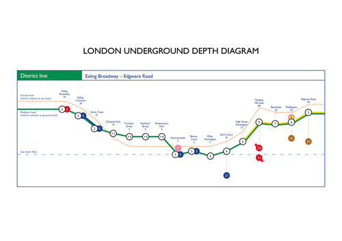 District line – A1 Poster