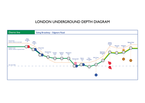 District line – A2 Poster