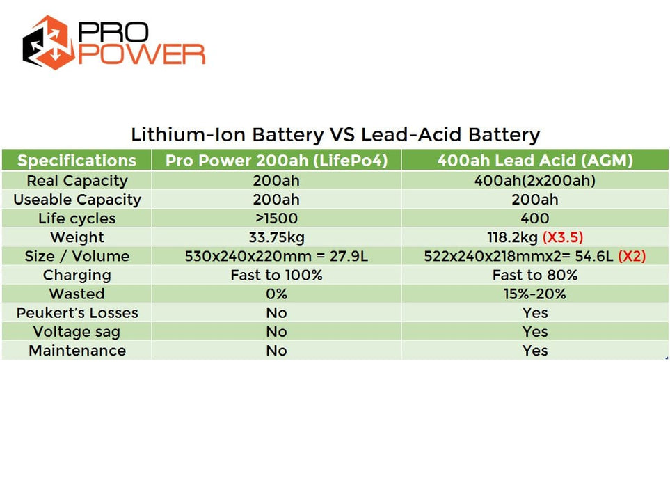 Pro Power 48V 200ah Lithium Ion LiFePo4 DeepCycle Battery Bank Solar 4WD Caravan